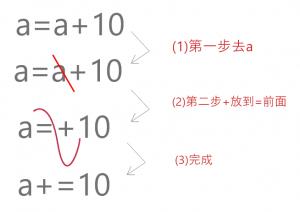 a=a+10的縮寫a+=10